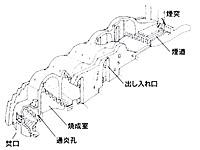 連房式登窯の構造